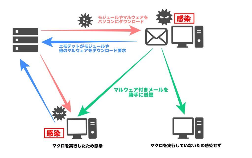 エモテット感染のイメージ図