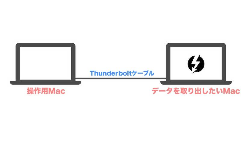 ターゲットディスクモードのイメージ